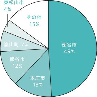 2018年度施工件数における地域割合