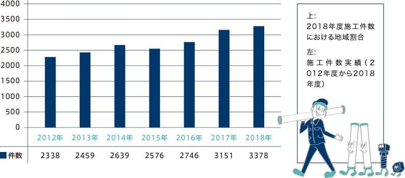 施工件数実績(2 012年度から2018年度)